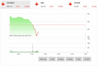 Chứng khoán sáng 22/11: VNM, VCB, VRE, BID dẫn dắt thị trường