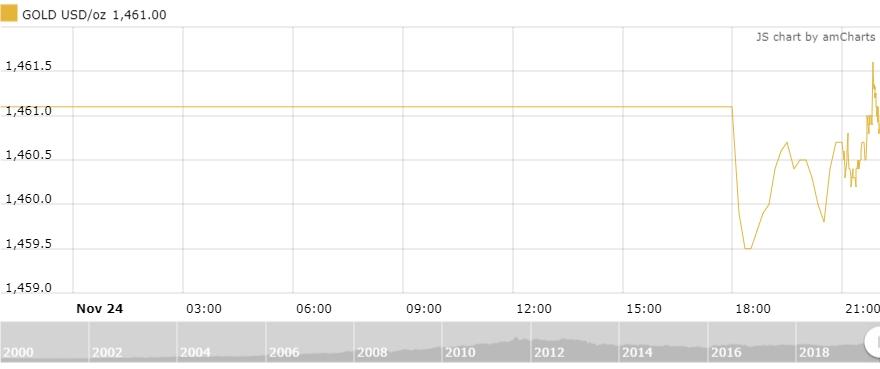 Thị trường vàng 25/11: Xu hướng chưa rõ ràng