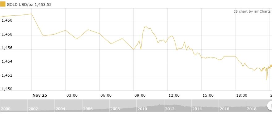 Thị trường vàng 26/11: Xuống đáy 1 tuần