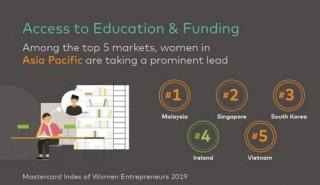 Việt Nam nằm trong Top 20 nước tạo điều kiện tốt cho phụ nữ kinh doanh