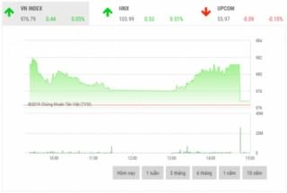 Chứng khoán chiều 26/11: Áp lực bán tăng mạnh, thị trường rung lắc