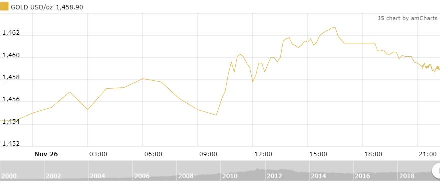 Thị trường vàng 27/11: Vàng trong nước bật tăng trở lại
