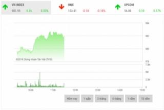 Chứng khoán sáng 27/11: VCB dẫn dắt thị trường