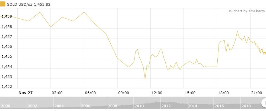 Thị trường vàng 28/11: Áp lực lớn tiếp tục đè nặng lên vàng