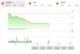Chứng khoán sáng 28/11: Cổ phiếu trụ cột giảm sâu
