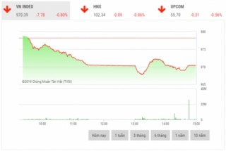 Chứng khoán chiều 28/11: VIC, VJC, HVN kìm hãm đà giảm của thị trường