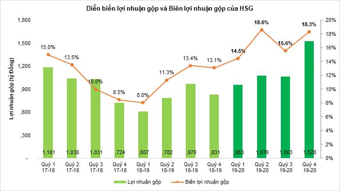 HSG lợi nhuận phục hồi mạnh mẽ sau hai năm tái cấu trúc toàn diện