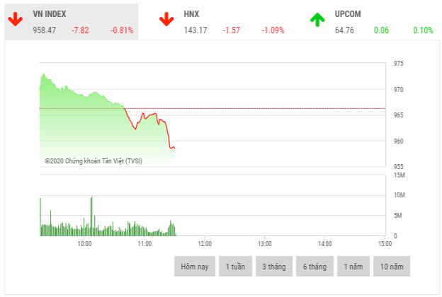 Chứng khoán sáng 16/11: Hàng loạt cổ phiếu trụ cột bị bán mạnh