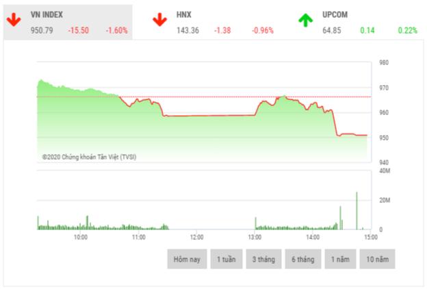Chứng khoán chiều 16/11: Lực bán bất ngờ xuất hiện mạnh ở nhóm cổ phiếu trụ cột