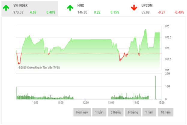 Chứng khoán chiều 18/11: Dong tiền ồ ạt đổ vào thị trường