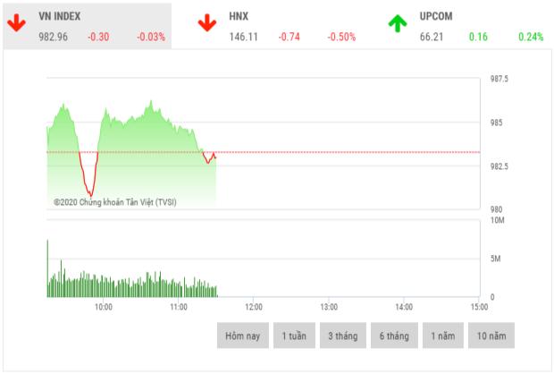 Chứng khoán sáng 20/11: Cổ phiếu bất động sản khu công nghiệp đua nhau tăng giá