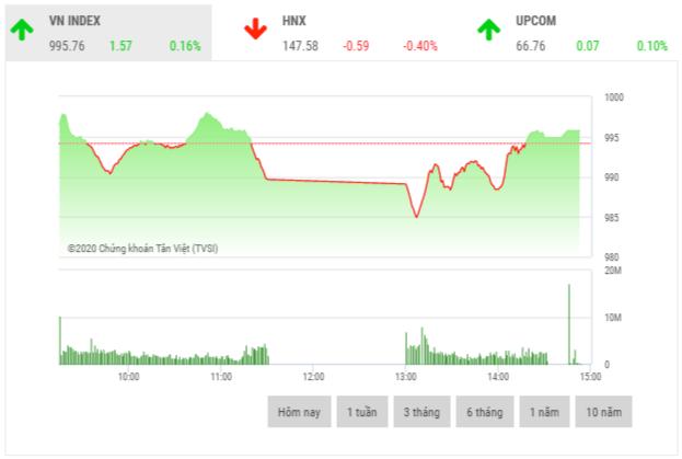 Chứng khoán chiều 24/11: Thanh khoản cao đột biến, đạt hơn 650 triệu cổ phiếu