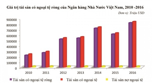 Central Exchange Rates Regime Contributes To Improving The Net Foreign Ets Of State Bank Vietnam