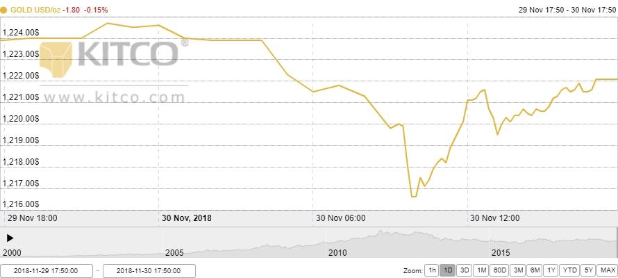 Thị trường vàng ngày 1/12: Nhà đầu tư chờ thông tin từ Hội nghị G20