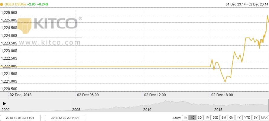 Thị trường vàng ngày 3/12: Giới chuyên gia đánh cược vào triển vọng của vàng