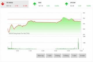 Chứng khoán chiều 5/12: VNM và VHM là lực cản thị trường