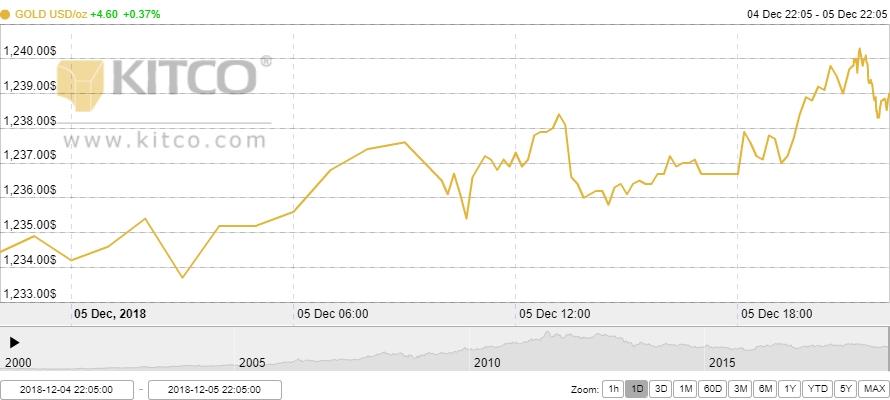 Thị trường vàng ngày 6/12: Đứng vững ở mức cao