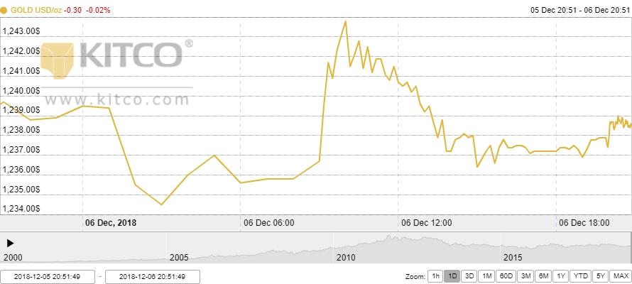 Thị trường vàng ngày 7/12: Đi ngang