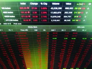 VN-Index giảm trong xu hướng tích cực