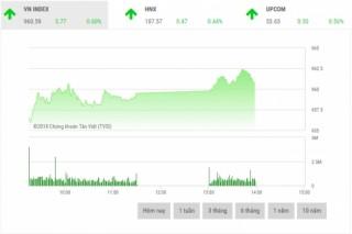 Chứng khoán sáng 7/12: Cổ phiếu ngân hàng là động lực chính của thị trường