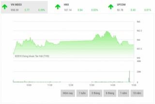 Chứng khoán chiều 7/12: Cổ phiếu vốn hóa lớn đua nhau tăng giá