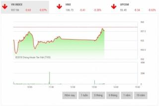 Chứng khoán sáng 10/12: Cổ phiếu ngân hàng là 'tội đồ' thị trường
