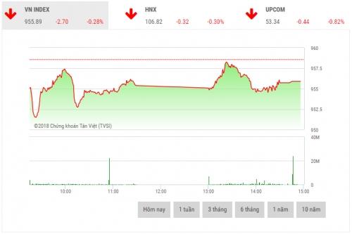 Chứng khoán chiều 10/12: Áp lực bán khiến VN-Index chìm trong sắc đỏ