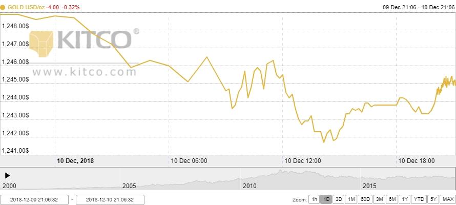 Thị trường vàng ngày 11/12: Quay đầu giảm nhẹ