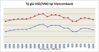 Tỷ giá ngày 11/12: Tỷ giá trung tâm và giá USD ngân hàng diễn biến trái chiều