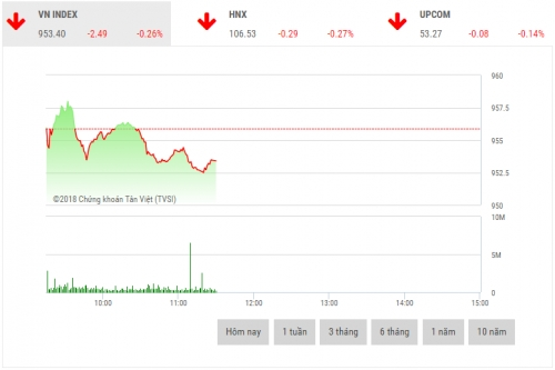 Chứng khoán sáng 11/12: Cổ phiếu vốn hóa lớn chìm trong sắc đỏ