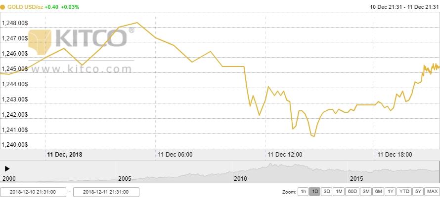 Thị trường vàng ngày 12/12: Vào treo đỉnh bất chấp USD hồi phục