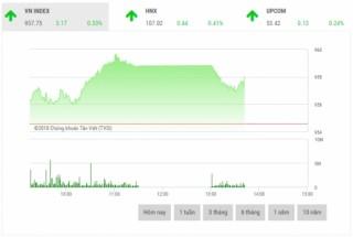 Chứng khoán sáng 12/12: Cổ phiếu dầu khí nâng đỡ thị trường
