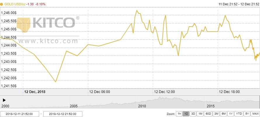 Thị trường vàng ngày 13/12: Vàng trong nước tiếp tục lao dốc