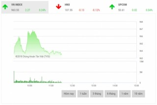 Chứng khoán sáng 13/12: Cổ phiếu lớn phân hóa
