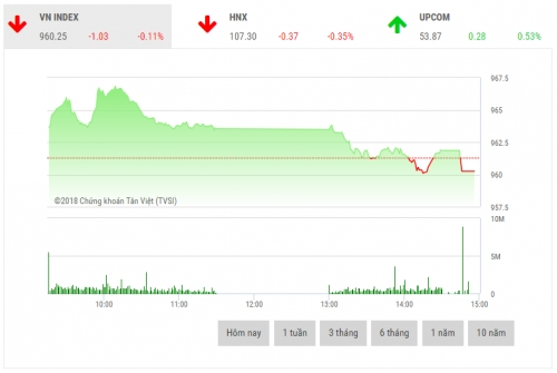 Chứng khoán chiều 13/12: Nhiều cổ phiếu vốn hóa lớn giảm sâu