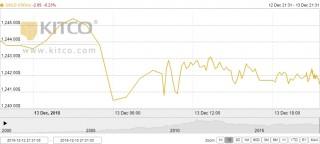 Thị trường vàng ngày 14/12: Vàng thế giới đứt mạch tăng