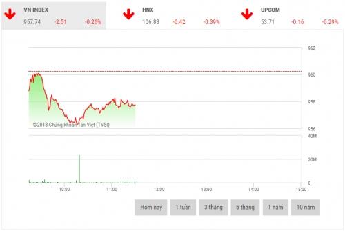 Chứng khoán sáng 14/12: Cổ phiếu dầu khí giao dịch tích cực