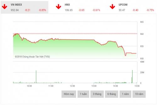 Chứng khoán chiều 14/12: EIB và VCG là điểm sáng thị trường