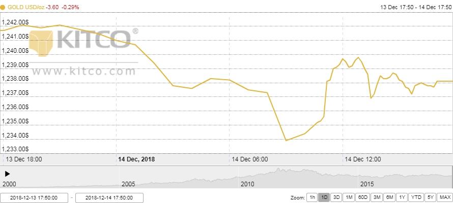 Thị trường vàng ngày 15/12: USD tìm lại được sức mạnh, vàng sụt giảm