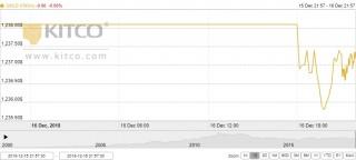 Thị trường vàng ngày 17/12: Hứa hẹn tuần khởi sắc