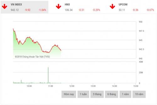 Chứng khoán sáng 17/12: Sắc đỏ bao trùm cổ phiếu vốn hóa lớn