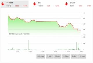Chứng khoán chiều 17/12: Thị trường rung lắc mạnh, VN-Index mất hơn 18 điểm