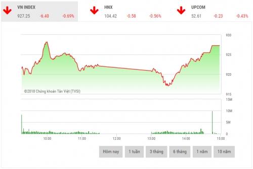 Chứng khoán chiều 18/12: Cổ phiếu vốn hóa lớn hồi phục trở lại