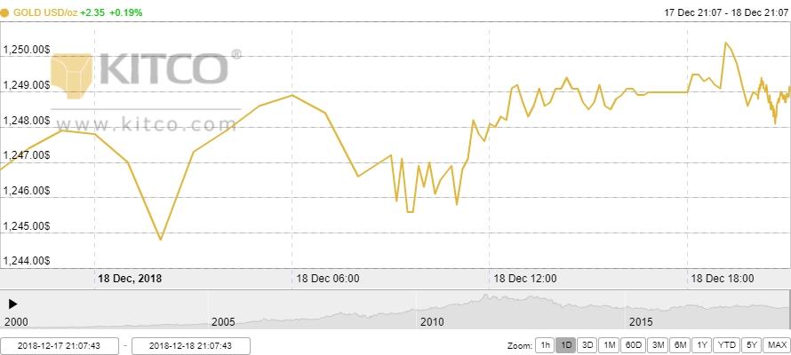 Thị trường vàng ngày 19/12: Tiếp đà tăng giá
