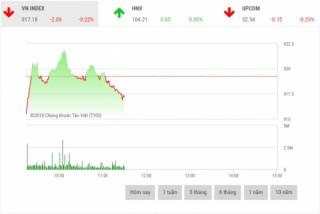 Chứng khoán sáng 20/12: Lực bán giá thấp duy trì ở mức cao