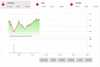 Chứng khoán sáng 21/12: Áp lực bán gia tăng, thị trường chìm trong sắc đỏ