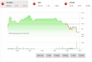 Chứng khoán chiều 24/12: Cổ phiếu ngân hàng, chứng khoán, dầu khí đua nhau lao dốc