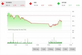 Chứng khoán sáng 26/12: Sắc đỏ chiếm ưu thế, thị trường giảm điểm