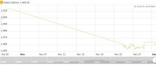 Thị trường vàng 2/12: NĐT thận trọng với giá vàng trong tương lai gần