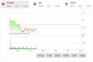 Chứng khoán sáng 2/12: VHM và SAB nâng đỡ thị trường